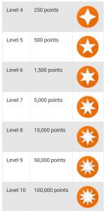 badges-per_level.png