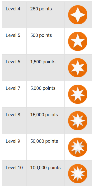badges-per_level.png