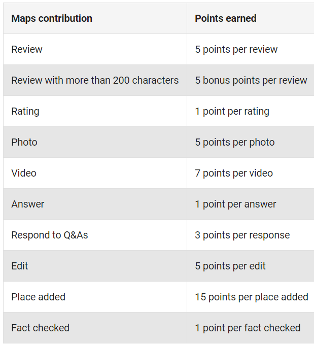 points-per-activity.png