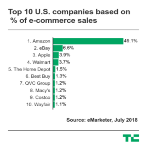 chart_of_top_ecommerce_companies