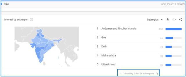 India reiki in Googel trends