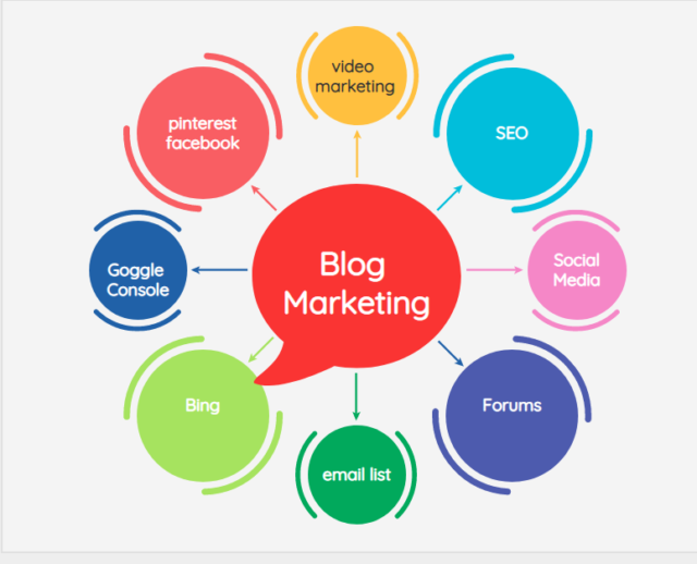 mind mapping for blog marketing