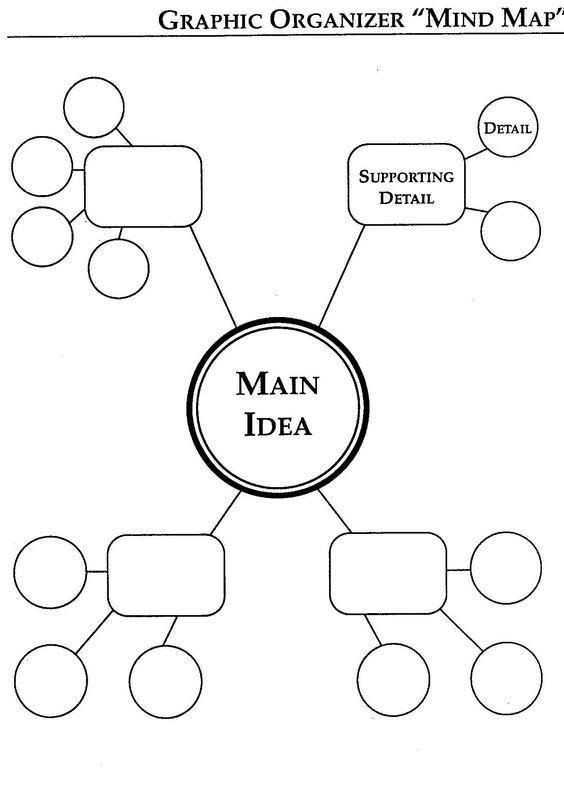 mind map chart