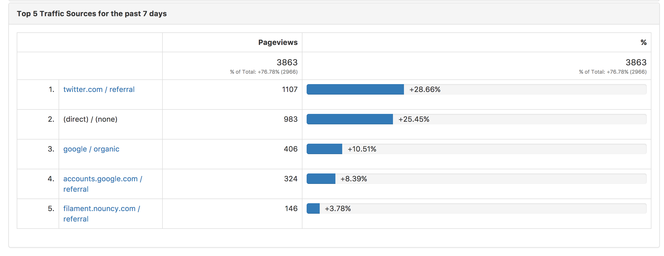 top 5 traffic sources in google analytics