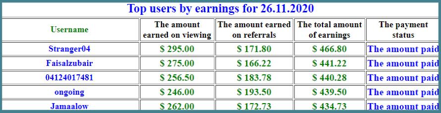 -egavideon-club-top earners