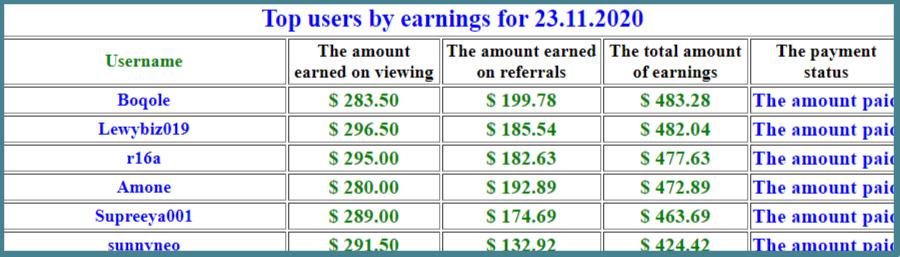 elyvideon-xyz-top earners
