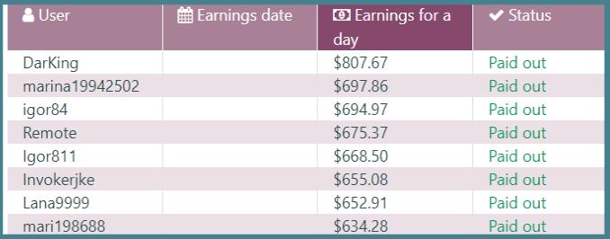 mtmoney-xyz-top earners